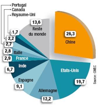 puissance éolienne installée dans le monde entier